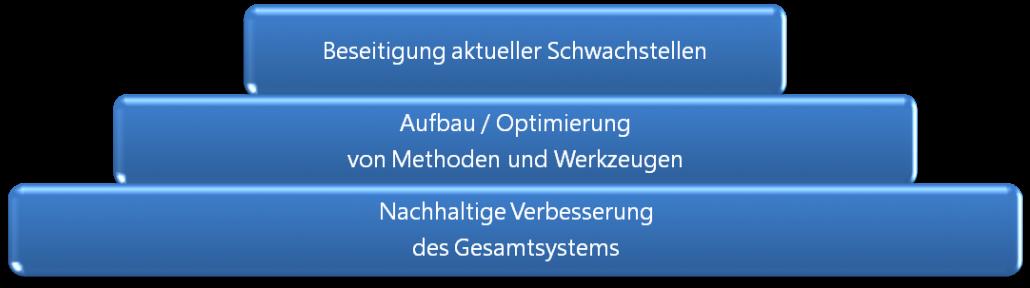 abilcon-beratungsansatz-umfang-182x303